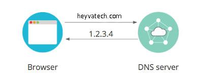 نحوه تنظیم دی ان اس (DNS)