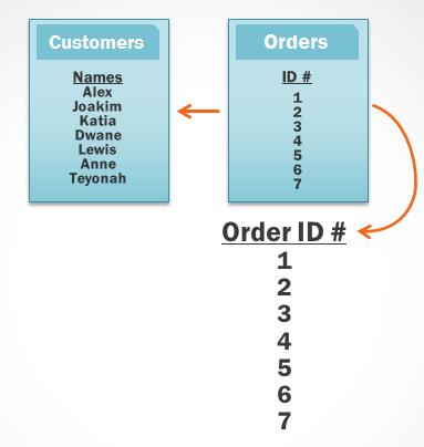 آموزش اکسس بخش ششم: طراحی فرم پرس وجوی چندتایی